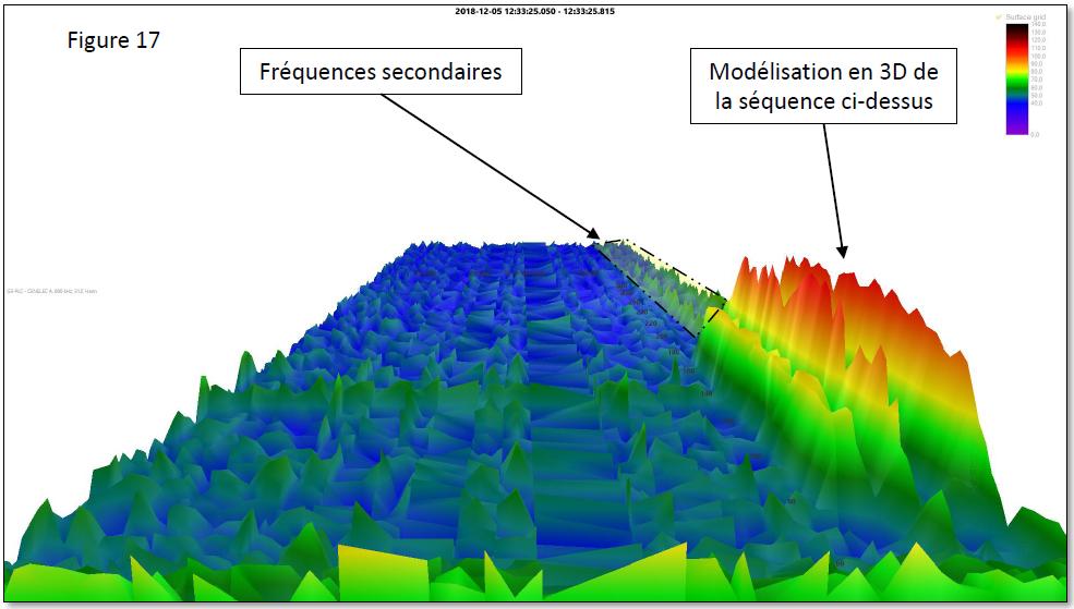 Mesures Linky-Vue en 3D des trames CPL et fréquences secondaires